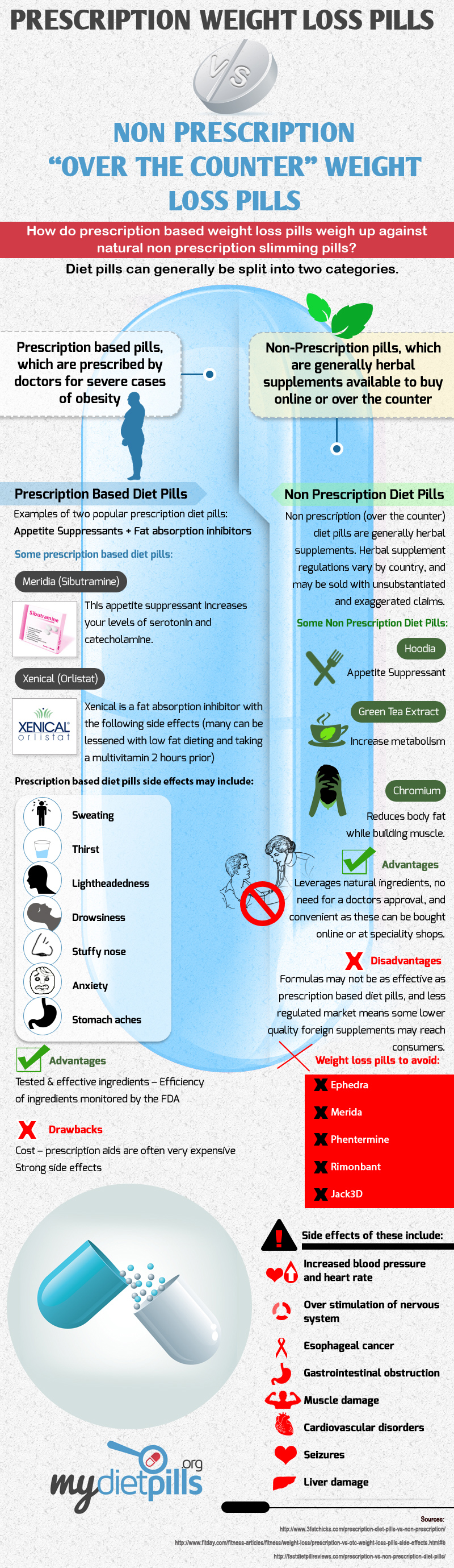 prescription-vs-non-prescription-infographic